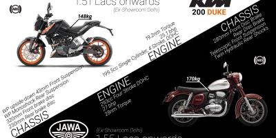 KTM Duke 200 – Motorcycle and Car Reviews