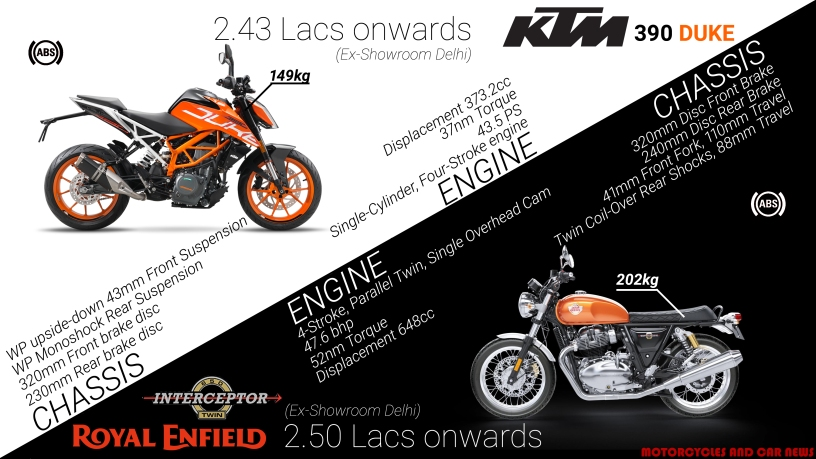 Royal Enfield Interceptor 650 Vs Ktm 390 Duke Motorcycle And Car